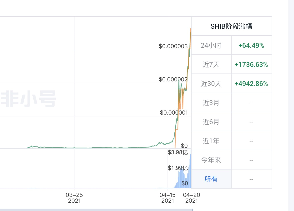 Behold, the journey of SmallDogCoin dominance is beginning.